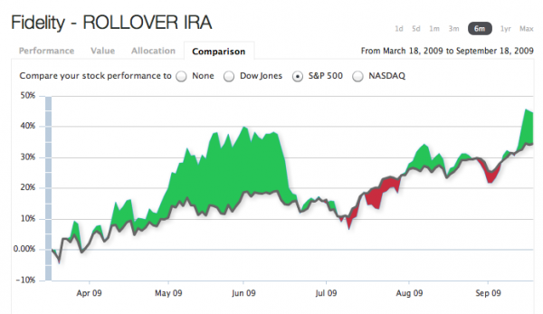 IRA 6 month performance